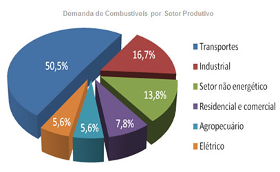 Low Carbon Country Studies Brasil – Transporte Urbano e Regional